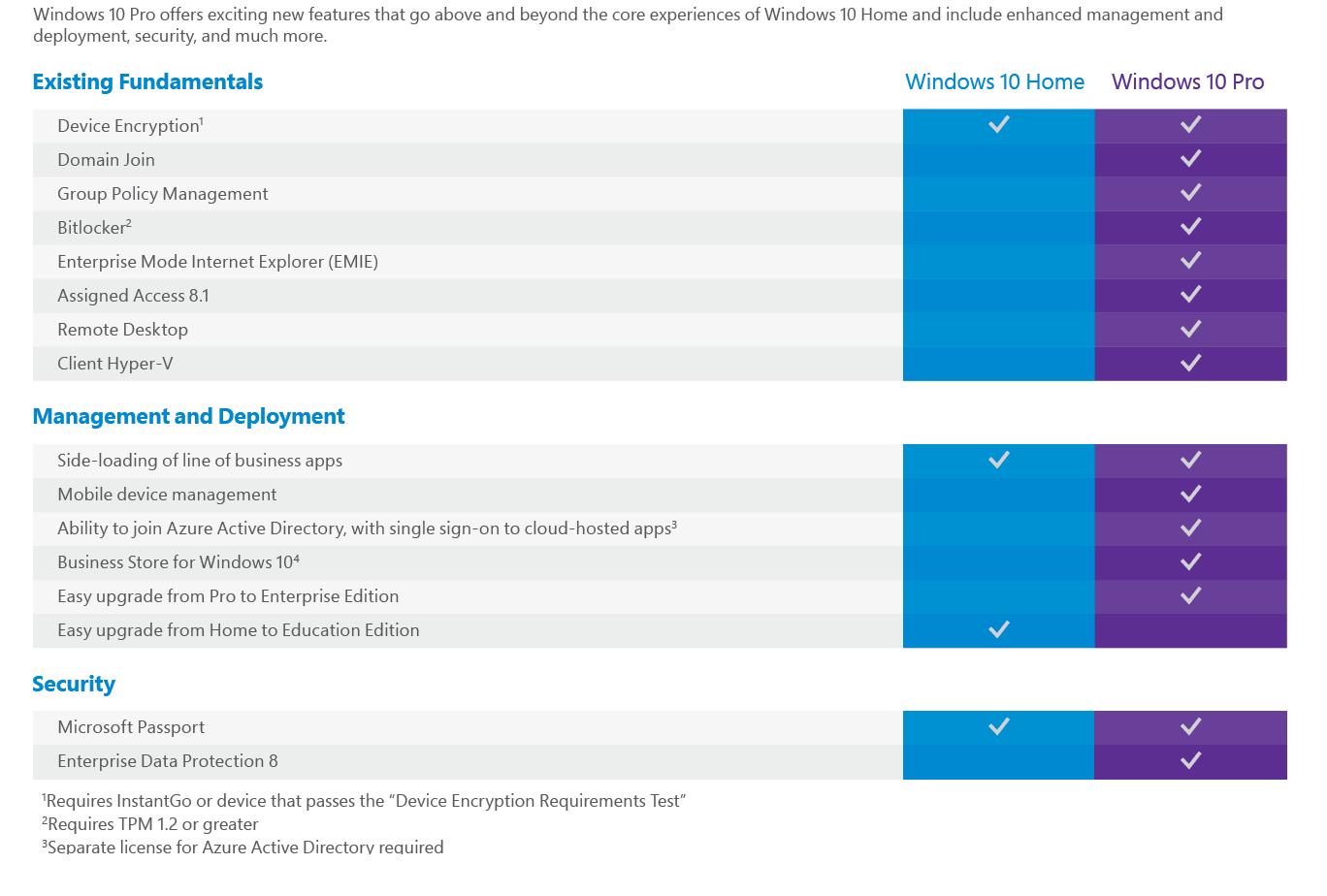 why windows 10 pro